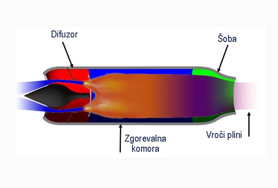 Statoturboreakcijski motor (ramjet)